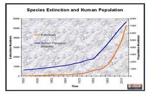 population_vs_extinction
